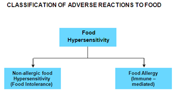delayed-food-allergy