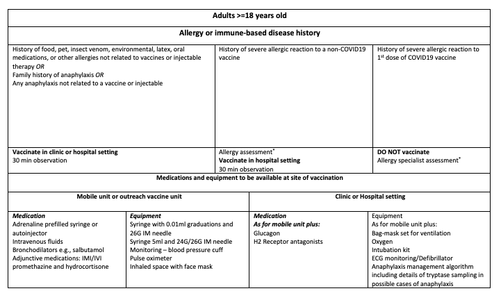 Recommended COVID19 (non-live) vaccine management in different allergy groups